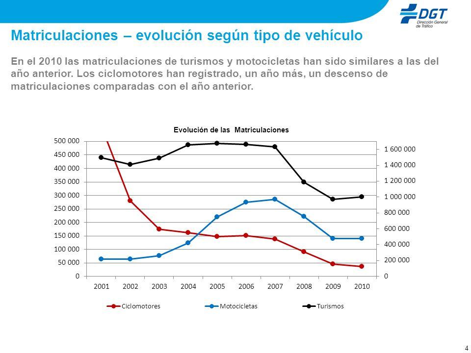 Matriculaciones – evolución según tipo de vehículo