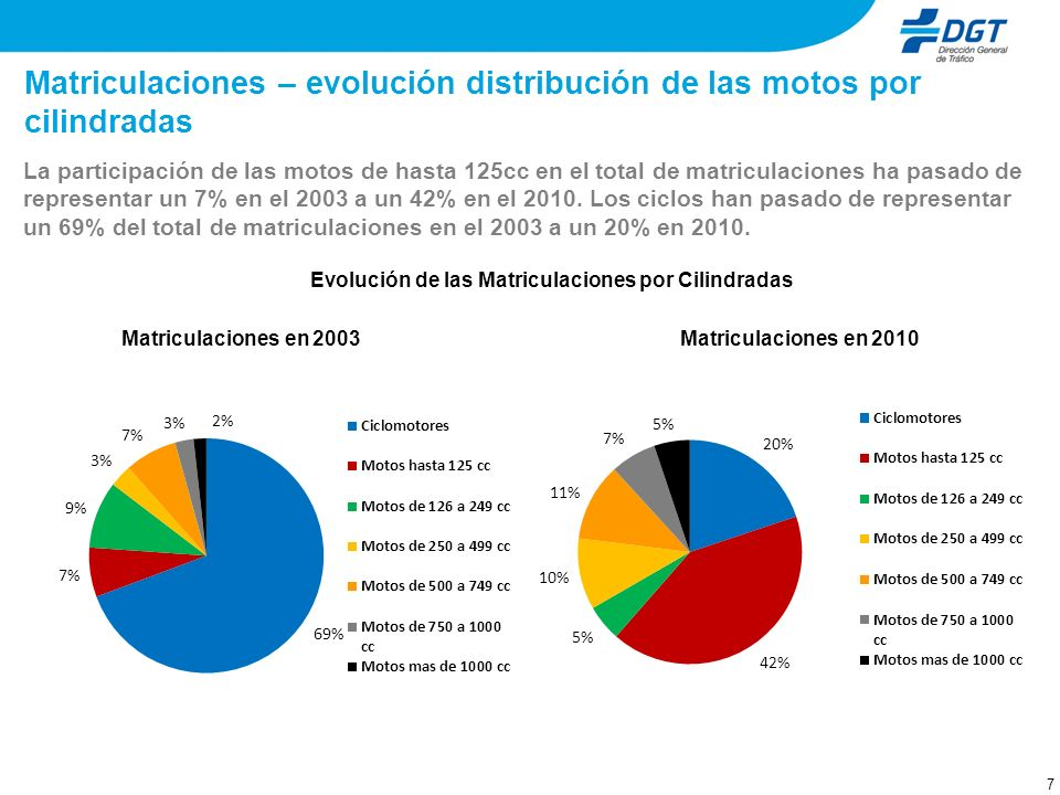 Matriculaciones – evolución distribución de las motos por cilindradas