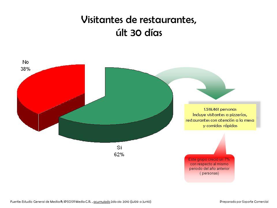 Visitantes de restaurantes, últ 30 días