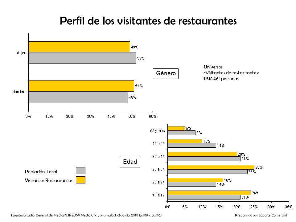 Perfil de los visitantes de restaurantes