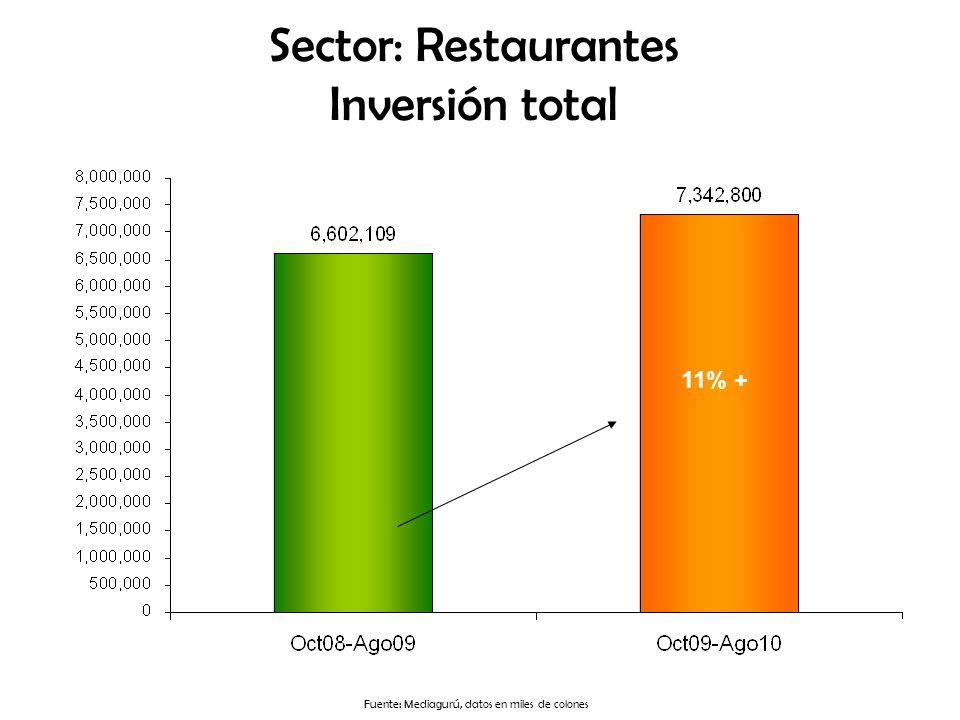 Sector: Restaurantes Inversión total