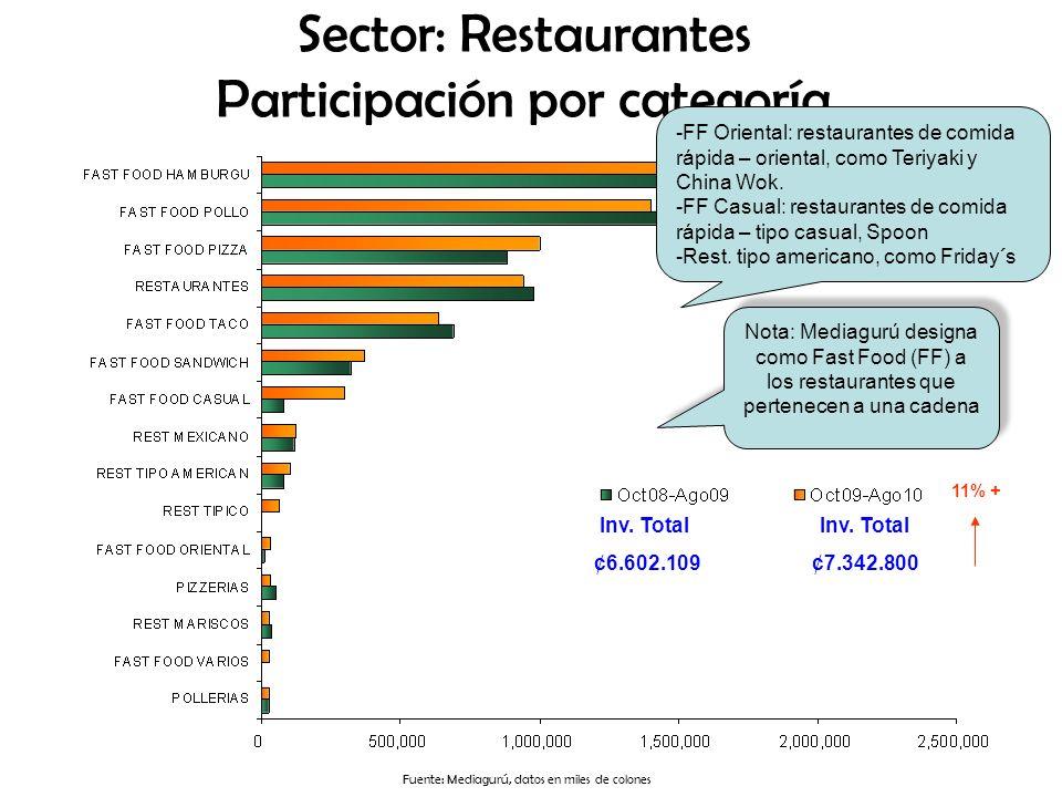 Sector: Restaurantes Participación por categoría