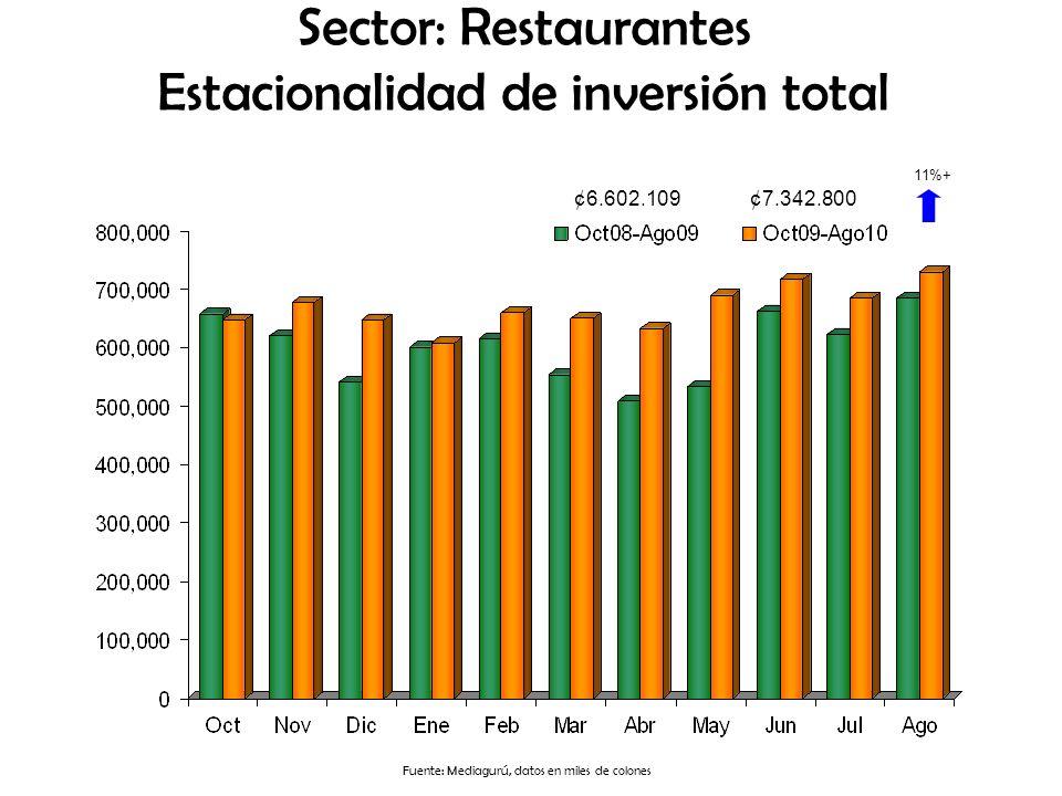 Sector: Restaurantes Estacionalidad de inversión total