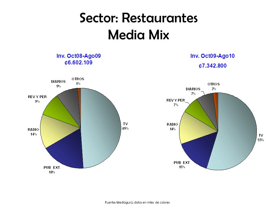 Sector: Restaurantes Media Mix