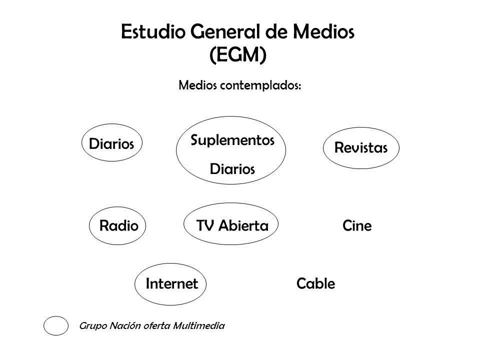 Estudio General de Medios