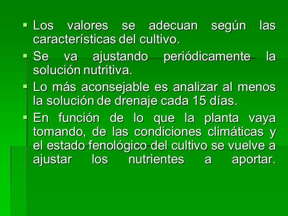 Los valores se adecuan según las características del cultivo.