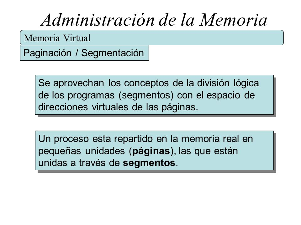 Administración de la Memoria