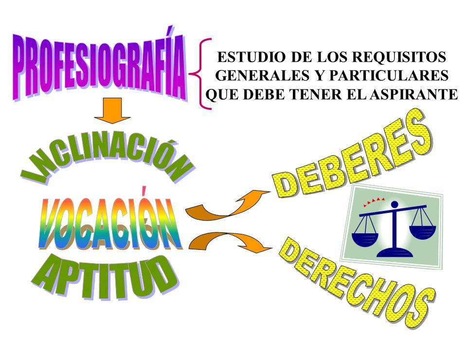 PROFESIOGRAFÍA DEBERES INCLINACIÓN VOCACIÓN DERECHOS APTITUD
