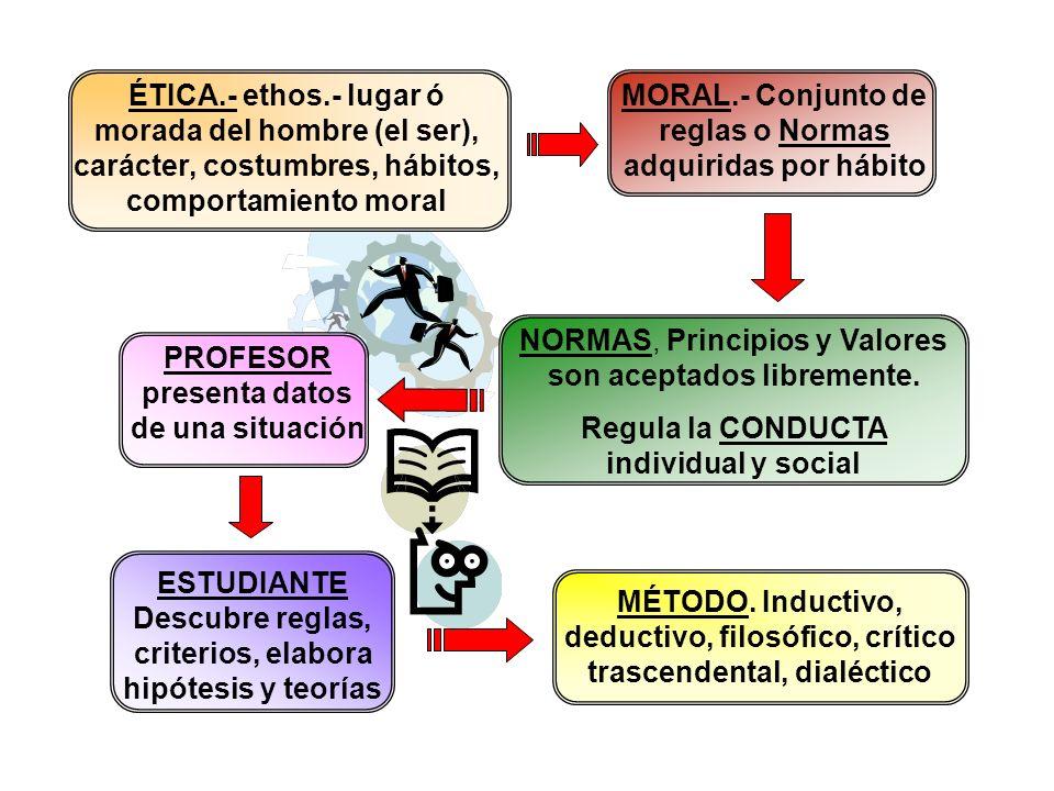 MORAL.- Conjunto de reglas o Normas adquiridas por hábito