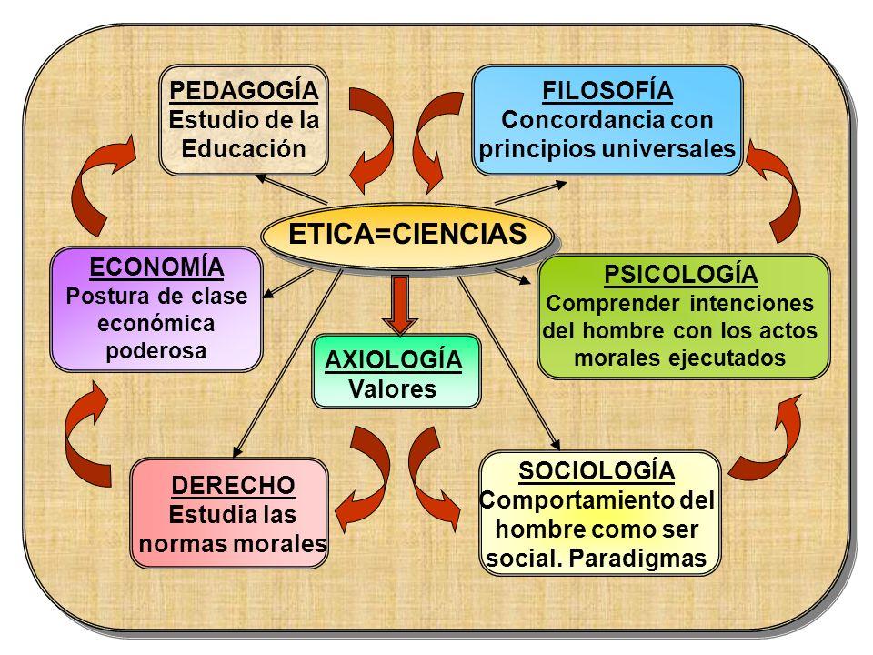 ETICA=CIENCIAS PEDAGOGÍA Estudio de la Educación