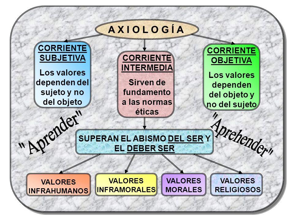 Aprender Aprehender A X I O L O G Í A CORRIENTE SUBJETIVA