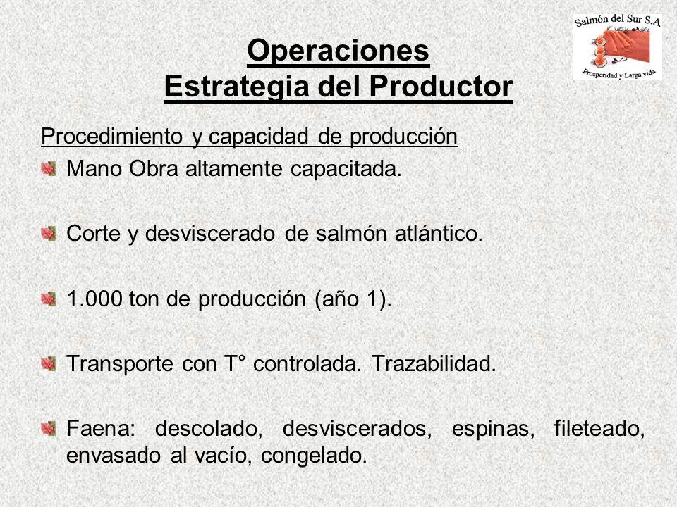 Operaciones Estrategia del Productor
