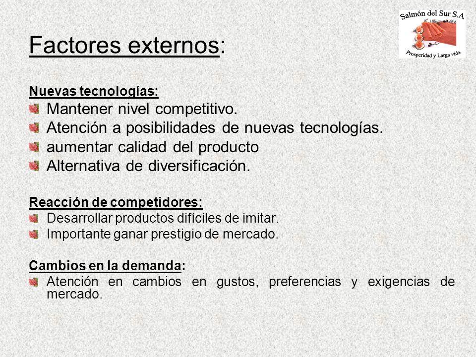 Factores externos: Mantener nivel competitivo.