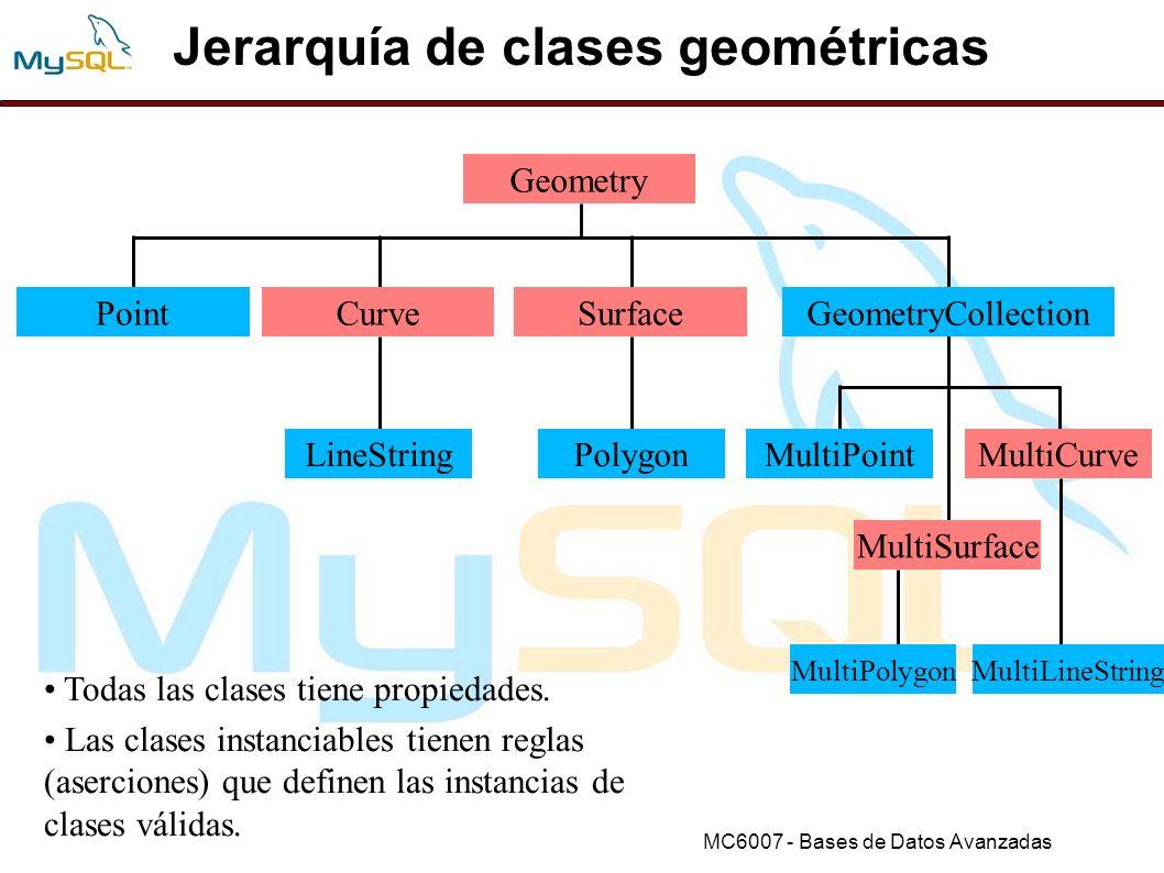 Jerarquía de clases geométricas
