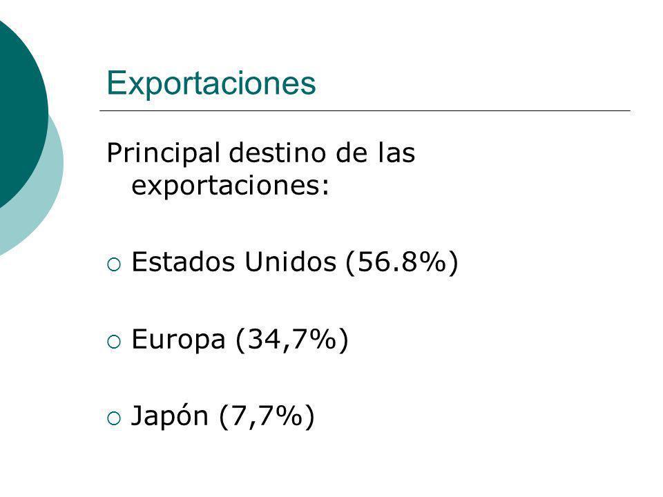 Exportaciones Principal destino de las exportaciones: