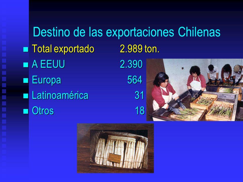 Destino de las exportaciones Chilenas