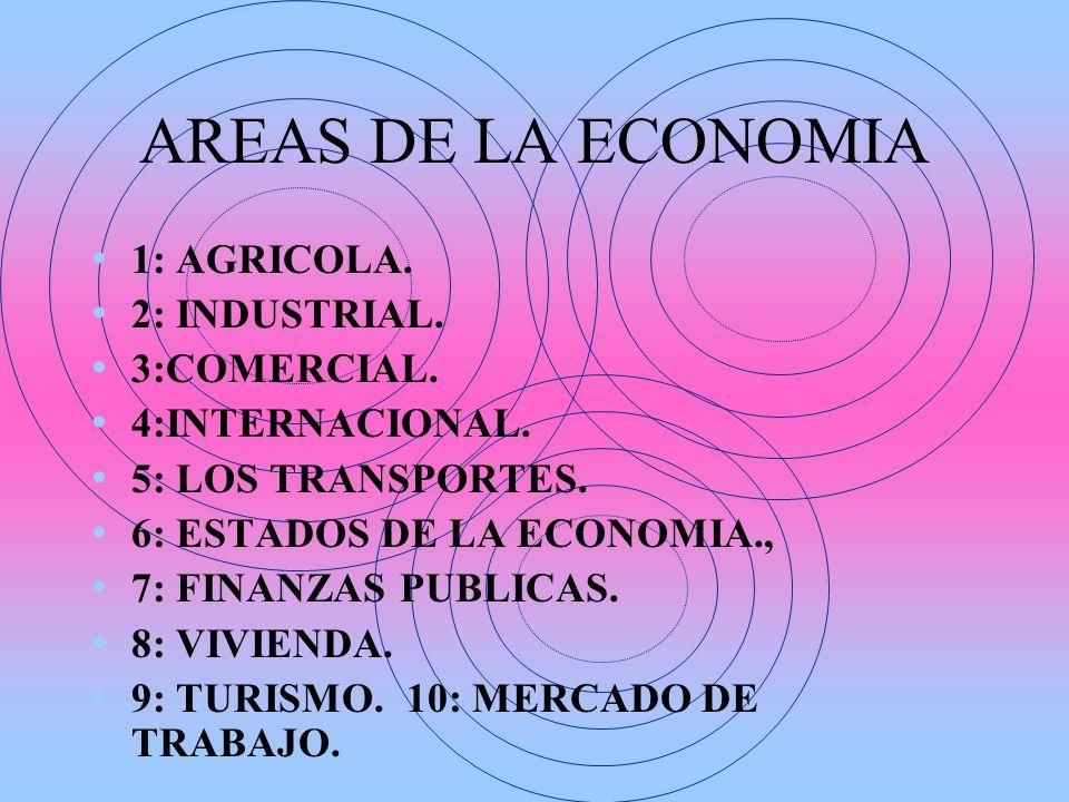AREAS DE LA ECONOMIA 1: AGRICOLA. 2: INDUSTRIAL. 3:COMERCIAL.