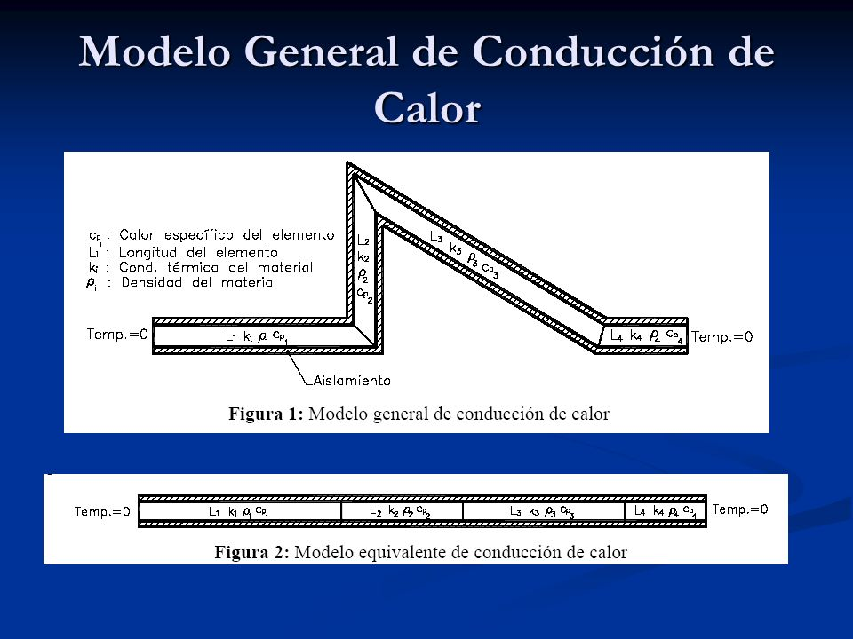 Modelo General de Conducción de Calor