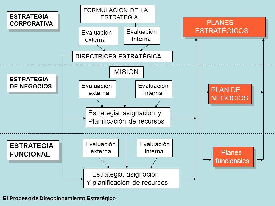 Estrategia, asignación y Planificación de recursos