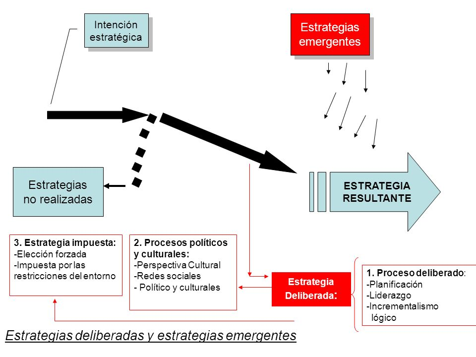Estrategias deliberadas y estrategias emergentes