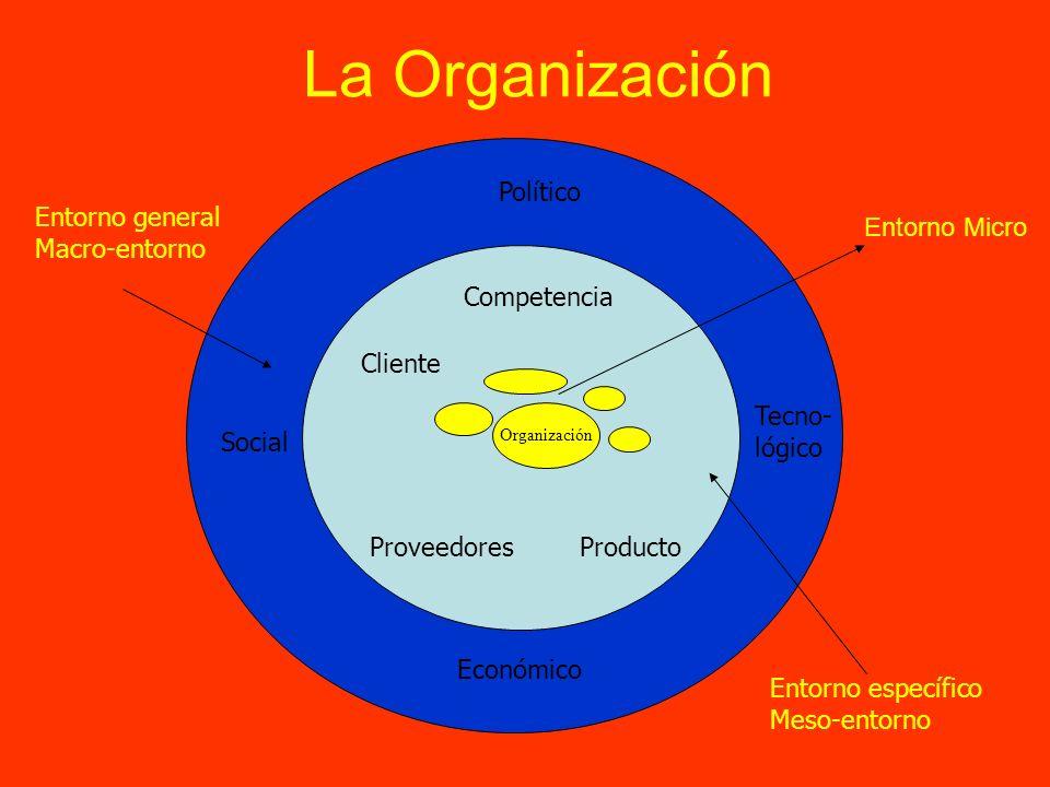 La Organización Político Entorno general Macro-entorno Entorno Micro
