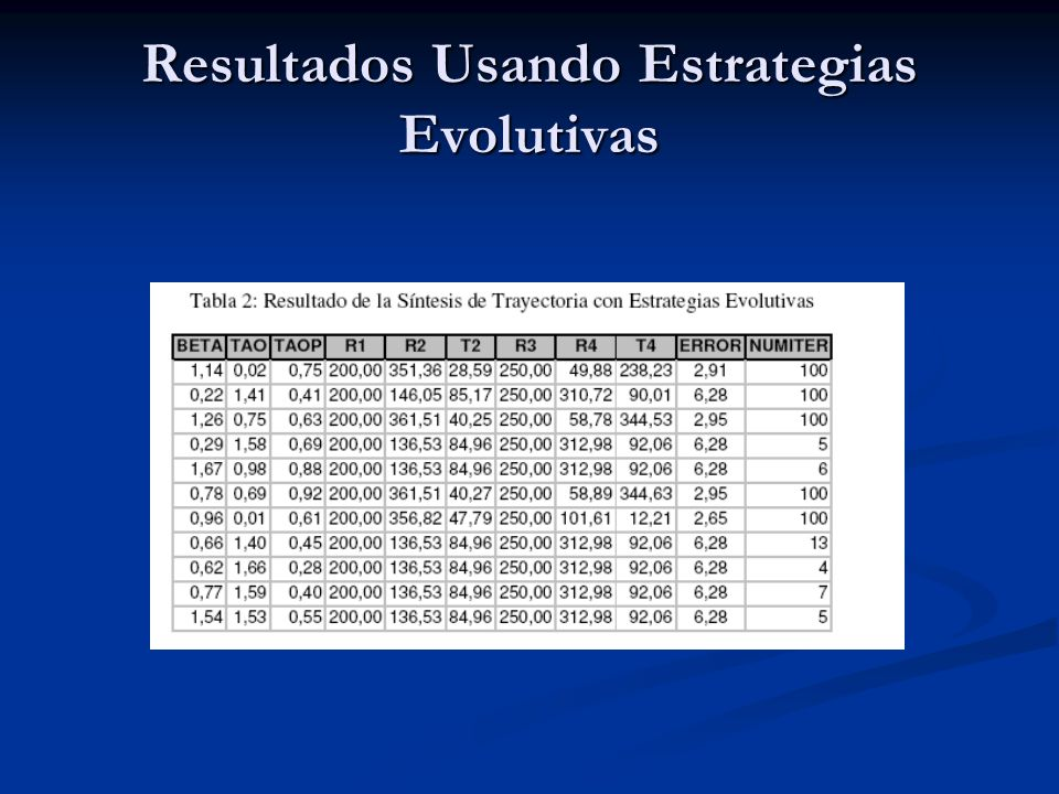 Resultados Usando Estrategias Evolutivas