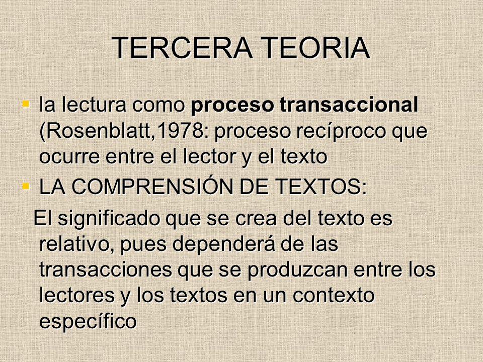 TERCERA TEORIA la lectura como proceso transaccional (Rosenblatt,1978: proceso recíproco que ocurre entre el lector y el texto.