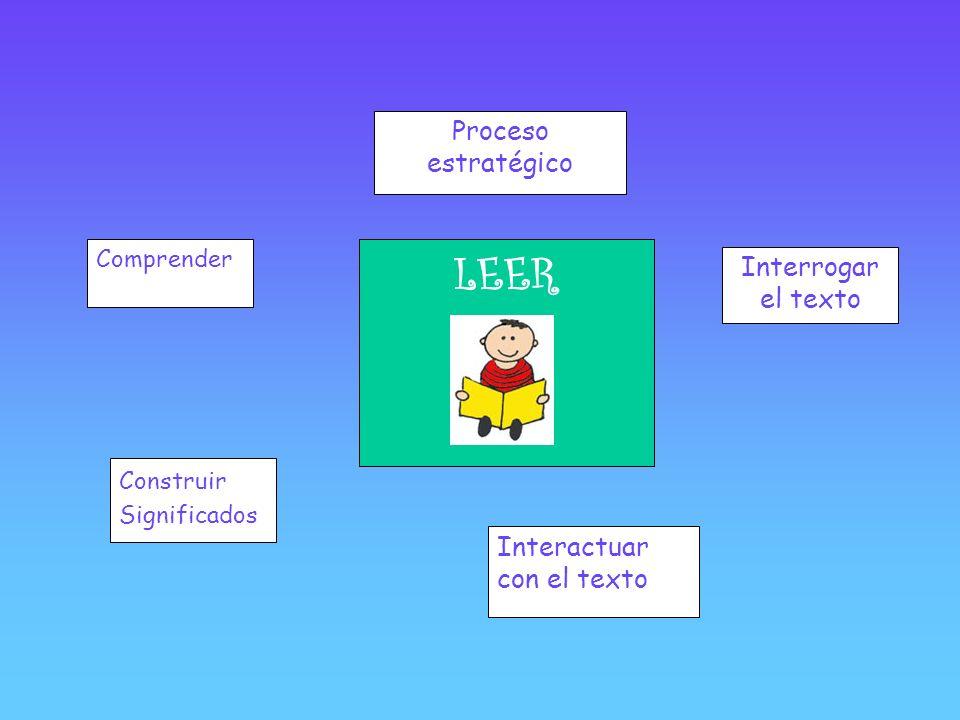 LEER Proceso estratégico Interrogar el texto Interactuar con el texto