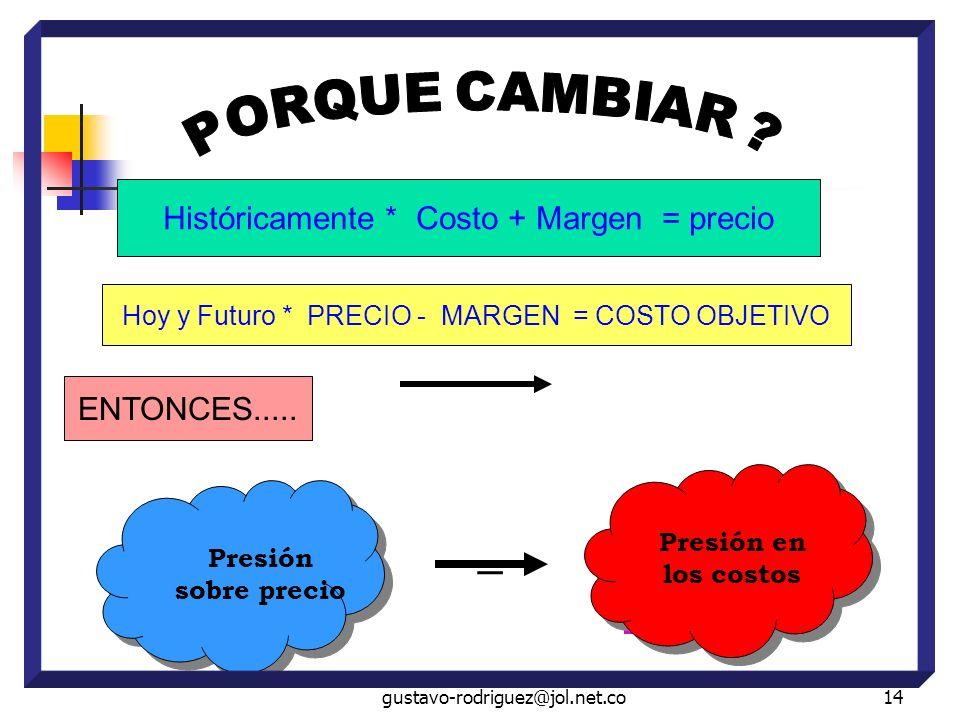 = Históricamente * Costo + Margen = precio ENTONCES.....