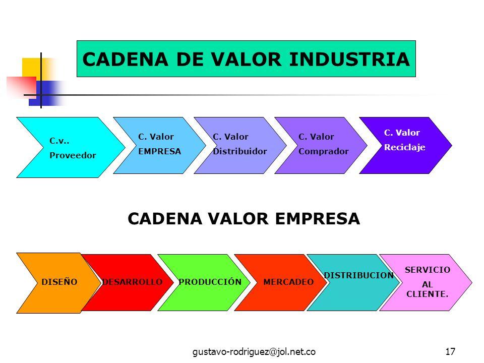 CADENA DE VALOR INDUSTRIA