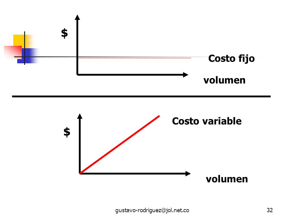 $ $ Costo fijo volumen Costo variable volumen