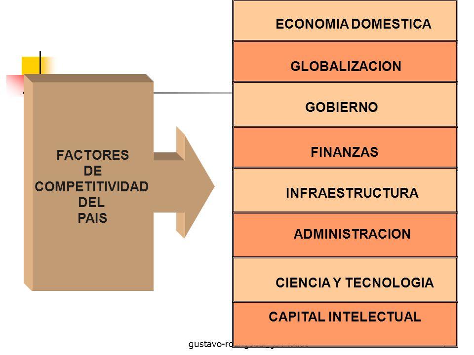 FACTORES DE COMPETITIVIDAD DEL PAIS CAPITAL INTELECTUAL
