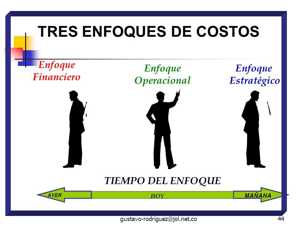 TRES ENFOQUES DE COSTOS