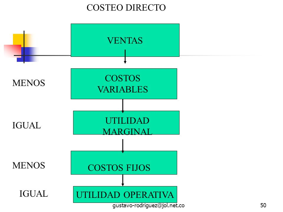 COSTEO DIRECTO VENTAS COSTOS VARIABLES MENOS UTILIDAD MARGINAL IGUAL