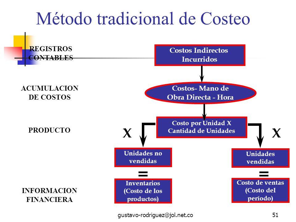 Método tradicional de Costeo