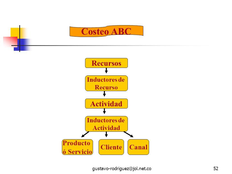 Costeo ABC Recursos Actividad Producto ó Servicio Cliente Canal
