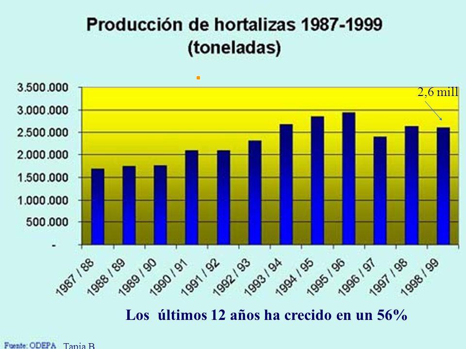 Los últimos 12 años ha crecido en un 56%