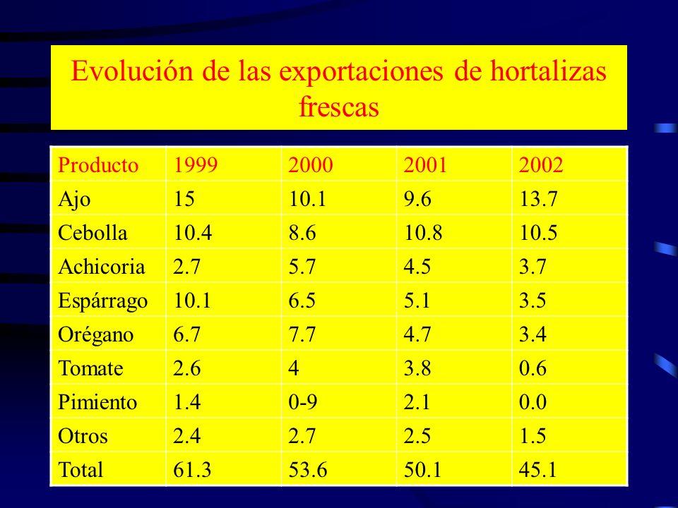 Evolución de las exportaciones de hortalizas frescas