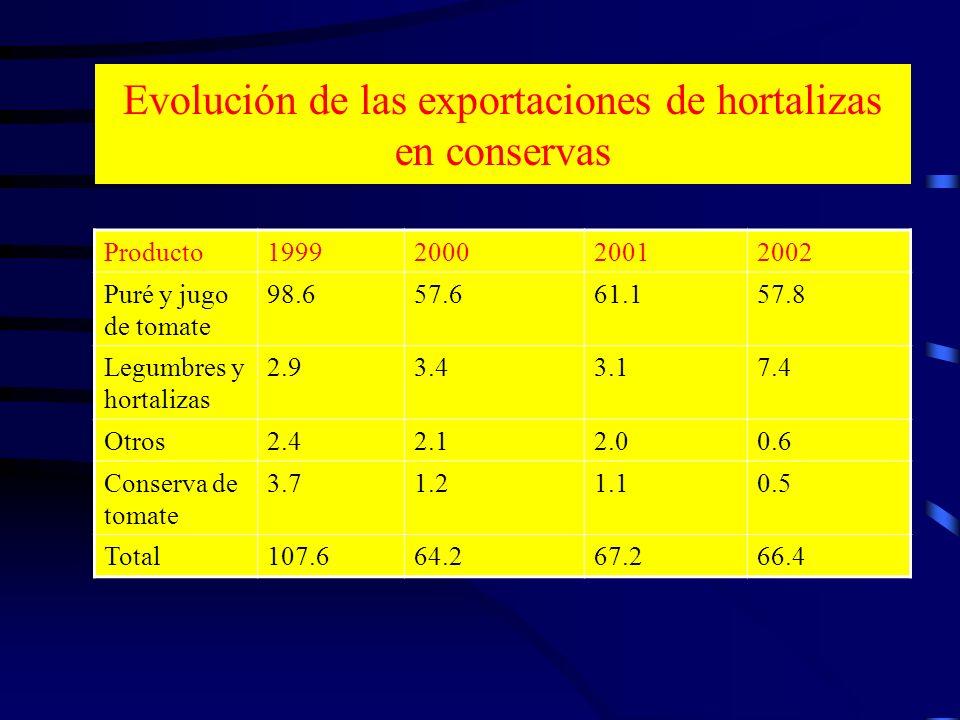 Evolución de las exportaciones de hortalizas en conservas