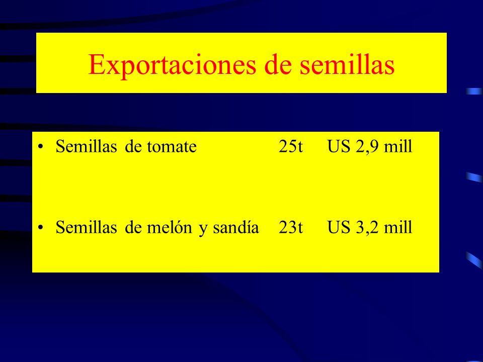 Exportaciones de semillas