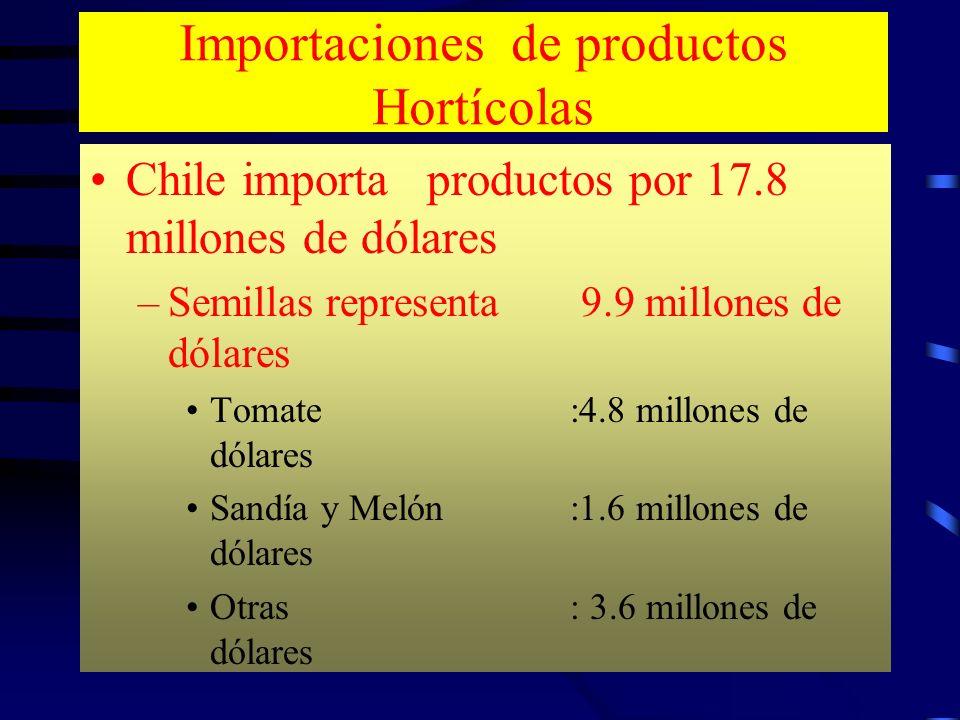 Importaciones de productos Hortícolas