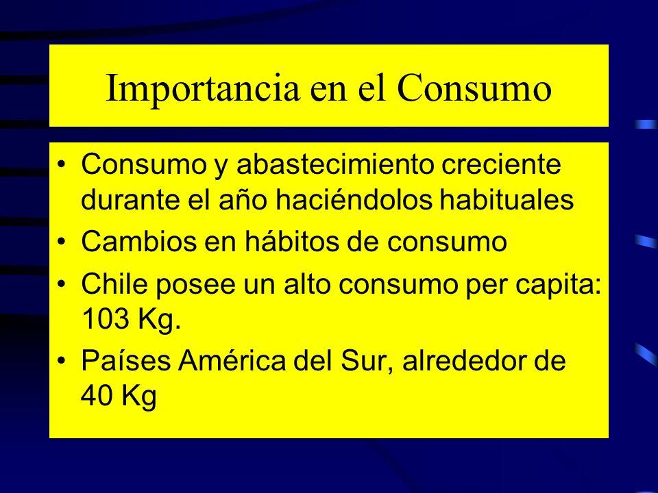 Importancia en el Consumo