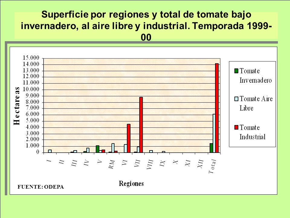 Superficie por regiones y total de tomate bajo invernadero, al aire libre y industrial. Temporada 1999-00