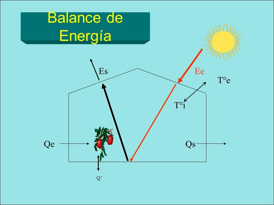 Balance de Energía Es Ee T°e T°i Qe Qs Q'