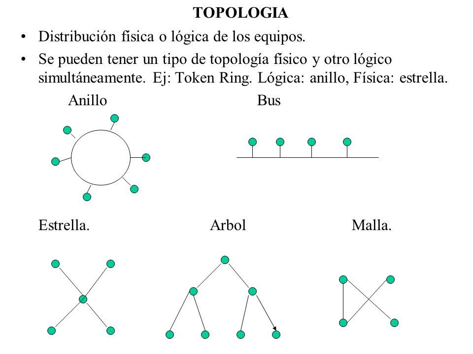 TOPOLOGIA Distribución física o lógica de los equipos.