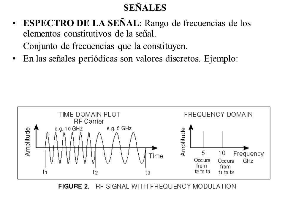 SEÑALES ESPECTRO DE LA SEÑAL: Rango de frecuencias de los elementos constitutivos de la señal. Conjunto de frecuencias que la constituyen.