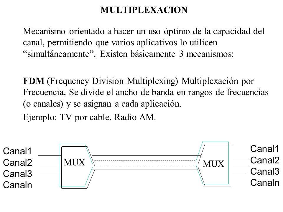 MULTIPLEXACION