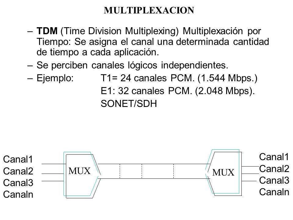 MULTIPLEXACION TDM (Time Division Multiplexing) Multiplexación por Tiempo: Se asigna el canal una determinada cantidad de tiempo a cada aplicación.