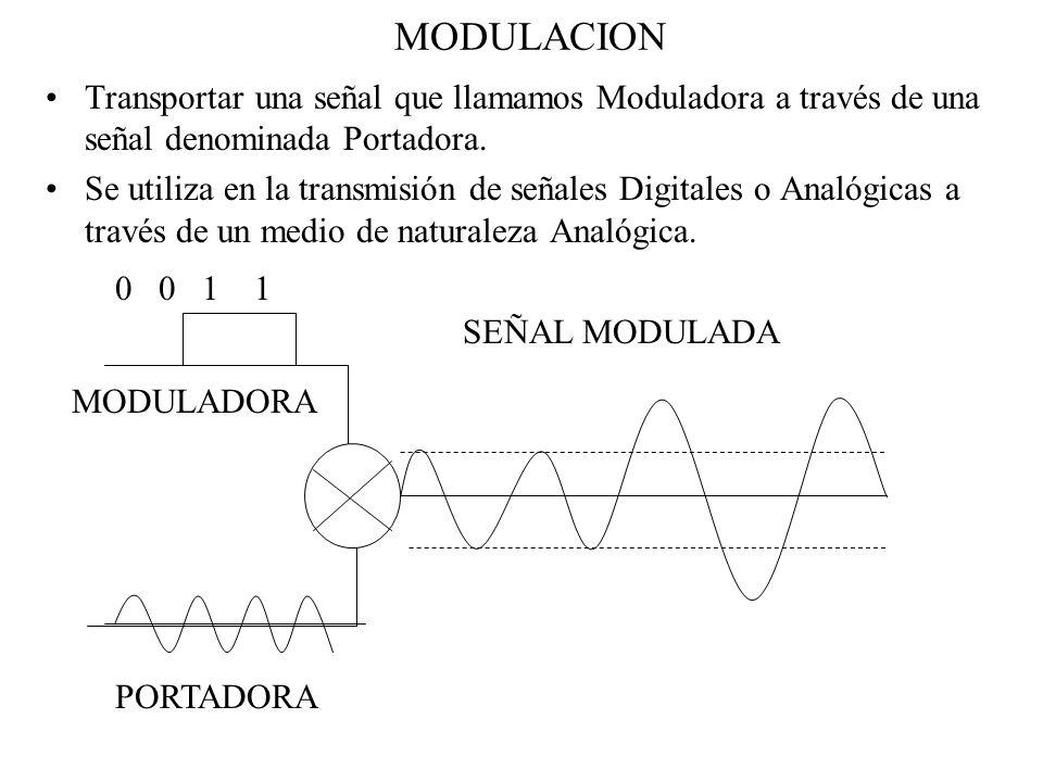 MODULACION Transportar una señal que llamamos Moduladora a través de una señal denominada Portadora.