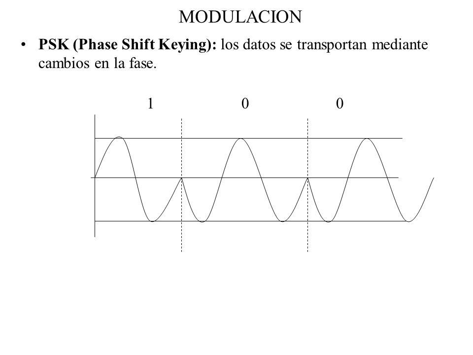 MODULACIONPSK (Phase Shift Keying): los datos se transportan mediante cambios en la fase.